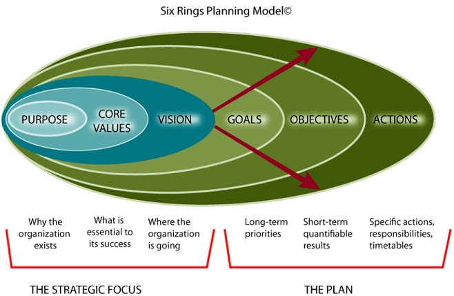 Strategic Planning Model