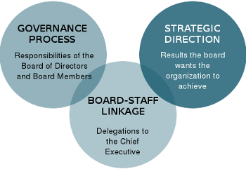 Clarifying decision-making authority Developing clear responsibilities Improving Board and management communication
