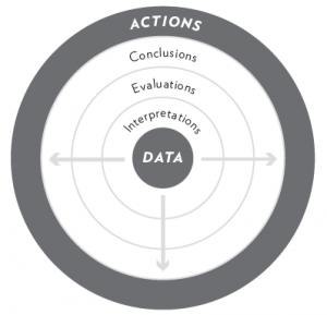 circle of assumptions 2