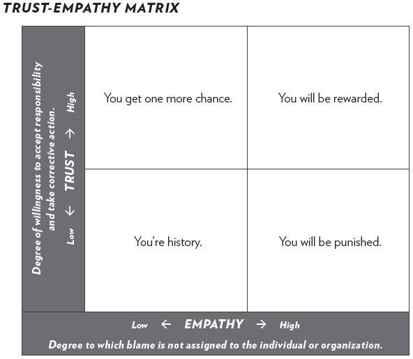 trust empathy matrix