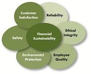 Organizational Core Values
