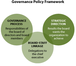 Developing Governance Policies – How Effective Boards Work