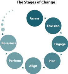 """a case study on organizational growth and development of 3m How six sigma changed corporate culture at 3m when a new leader arrives at an organization, he or she seeks results and implements change but the leader might be unfamiliar – or even clash – with the organization's current culture in the study, """"coerced practice implementation in cases of low."""