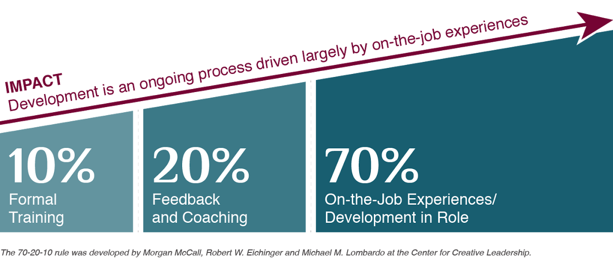 Leadership Development Consultants Sacramento