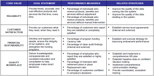 balanced scorecard tied to core values 2