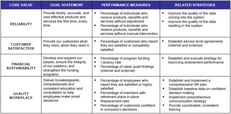 balanced scorecard tied to core values 2