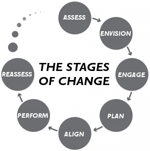 Change Management Case Study