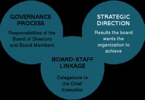 Board Governance Consulting Sacramento