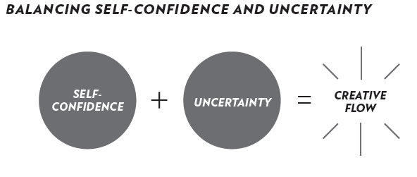 Balancing Self-Confidence and Uncertainty