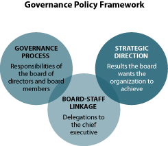 Board Governance Case Study