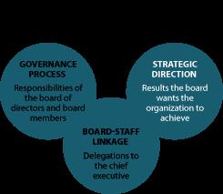 Board Governance Case Study