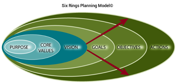 strategic-planning-model