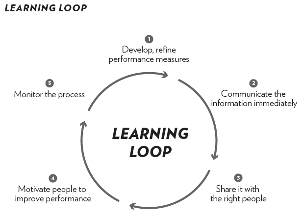 Learning Loop