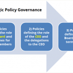 Strategic Policy Governance – a System That Works for Publicly-Elected ..