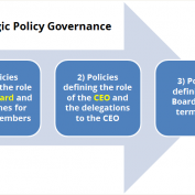 Strategic Policy Governance – a System That Works for Publicly-Elected Boards
