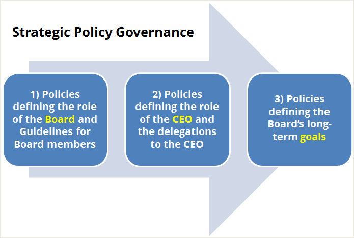 Strategic Policy Governance