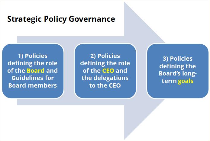 Strategic Policy Governance