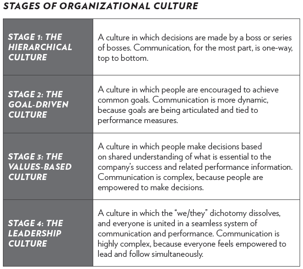 stages-of-organizational-culture