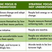 10 Questions to Sharpen Your Strategic Thinking