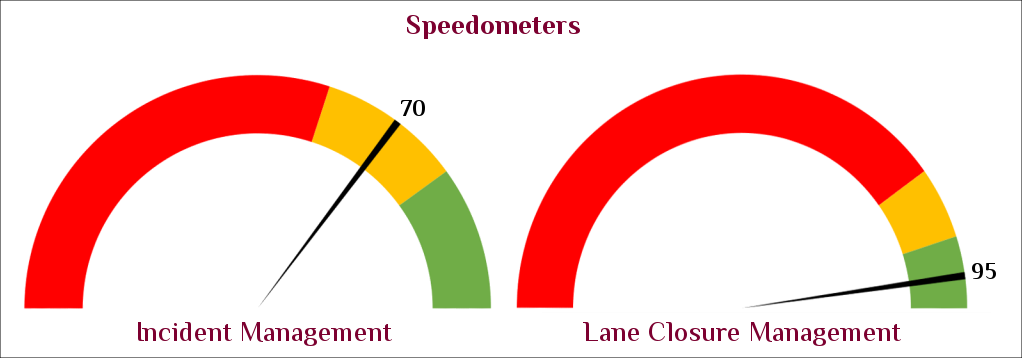 Two speedometers expressing where the value falls upon a scale of unnacceptable, safe, and maximum performance
