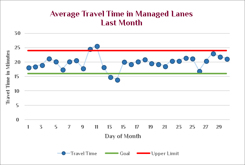 A chart demonstrating the Average Travel Time in Managed Lanes Last Month