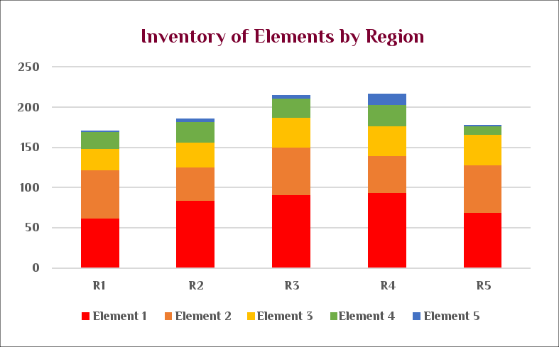 A chart demonstrating the Inventory of elements by region